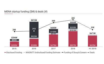 MENA Startups Raise $471 Million in 1H2019, with UAE and Egypt As Leading Recipients